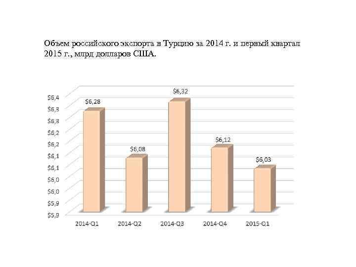Объем российского экспорта в Турцию за 2014 г. и первый квартал 2015 г. ,