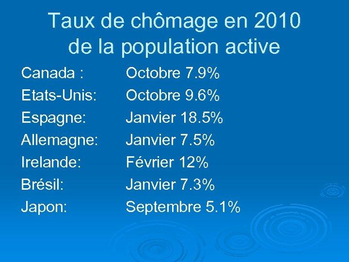 Taux de chômage en 2010 de la population active Canada : Etats-Unis: Espagne: Allemagne:
