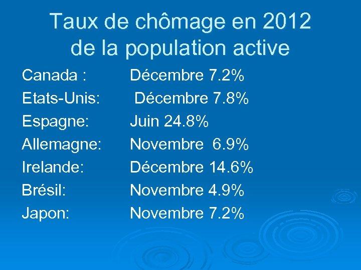 Taux de chômage en 2012 de la population active Canada : Etats-Unis: Espagne: Allemagne: