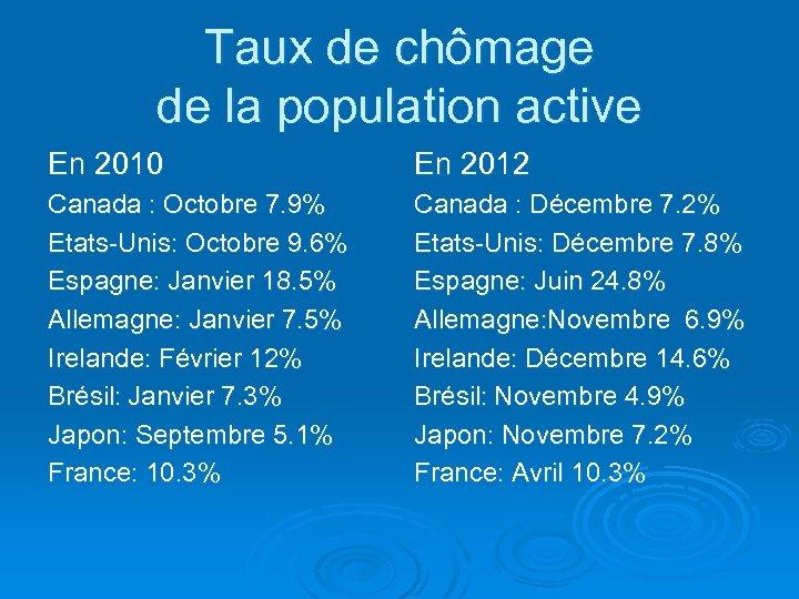 Taux de chômage de la population active En 2010 En 2012 Canada : Octobre