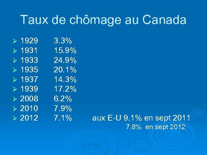 Taux de chômage au Canada Ø Ø Ø Ø Ø 1929 3. 3% 1931