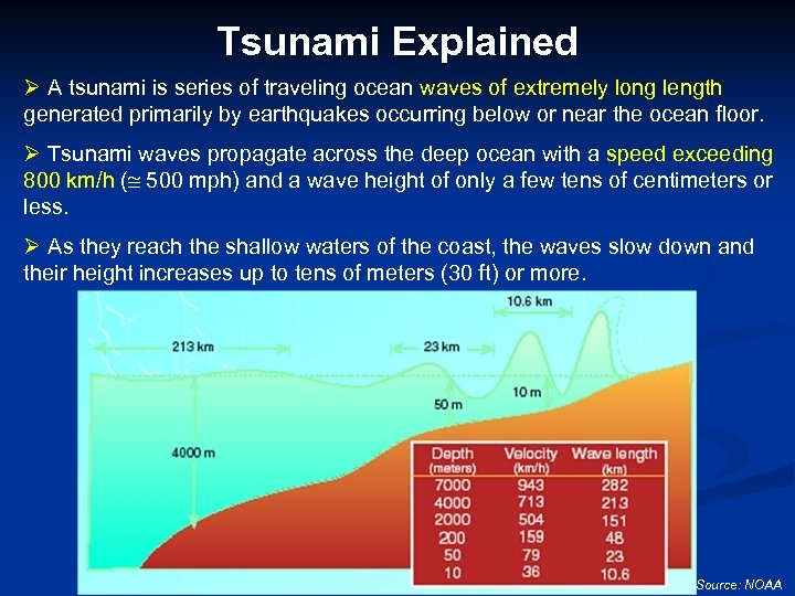 Tsunami Explained Ø A tsunami is series of traveling ocean waves of extremely long