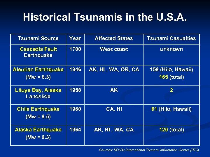 Historical Tsunamis in the U. S. A. Tsunami Source Year Affected States Tsunami Casualties