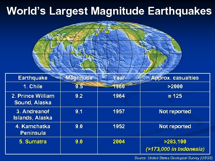 World's Largest Magnitude Earthquakes Earthquake Magnitude Year Approx. casualties 1. Chile 9. 5 1960