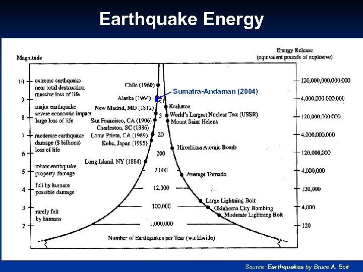 Earthquake Energy Sumatra-Andaman (2004) Source: Earthquakes by Bruce A. Bolt