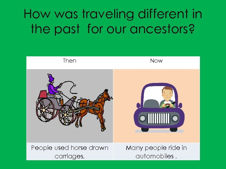 How was traveling different in the past for our ancestors? Then Now People used