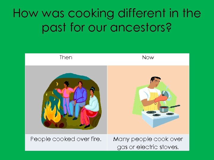 How was cooking different in the past for our ancestors? Then Now People cooked