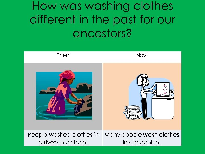 How washing clothes different in the past for our ancestors? Then Now People washed