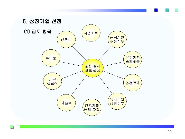 5. 상장기업 선정 (1) 검토 항목 사업계획 공공기관 추천여부 성장성 우수기관 출자비율 수익성 종합