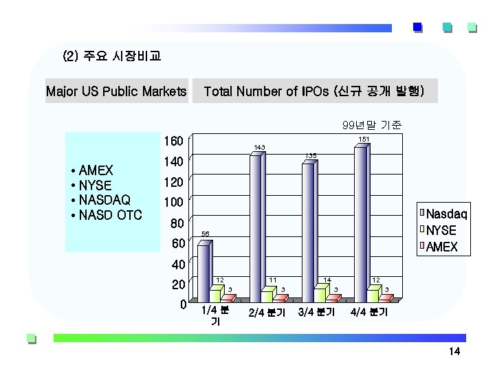(2) 주요 시장비교 Major US Public Markets Total Number of IPOs (신규 공개 발행)