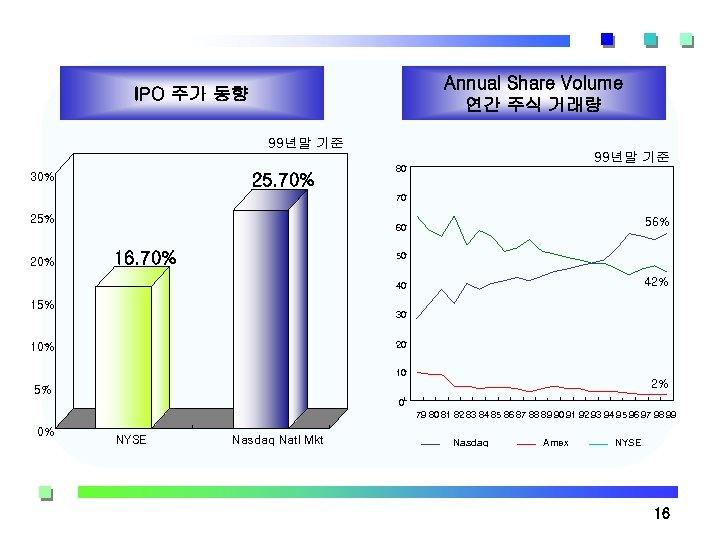 Annual Share Volume 연간 주식 거래량 IPO 주가 동향 99년말 기준 30% 25. 70%