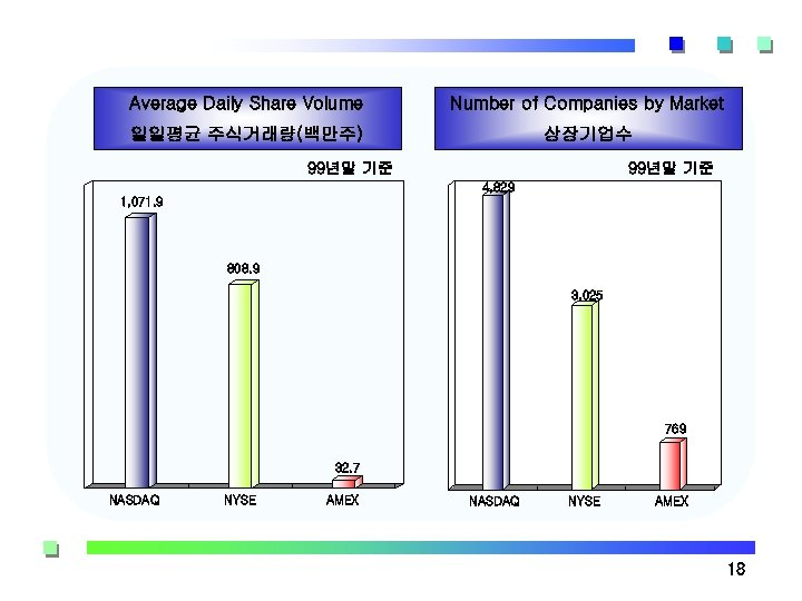 Average Daily Share Volume Number of Companies by Market 일일평균 주식거래량(백만주) 상장기업수 99년말 기준