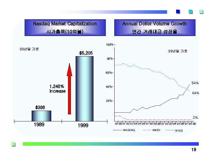 Nasdaq Market Capitalization Annual Dollor Volume Growth 시가총액(10억불) 연간 거래대금 성장율 100%- 99년말 기준