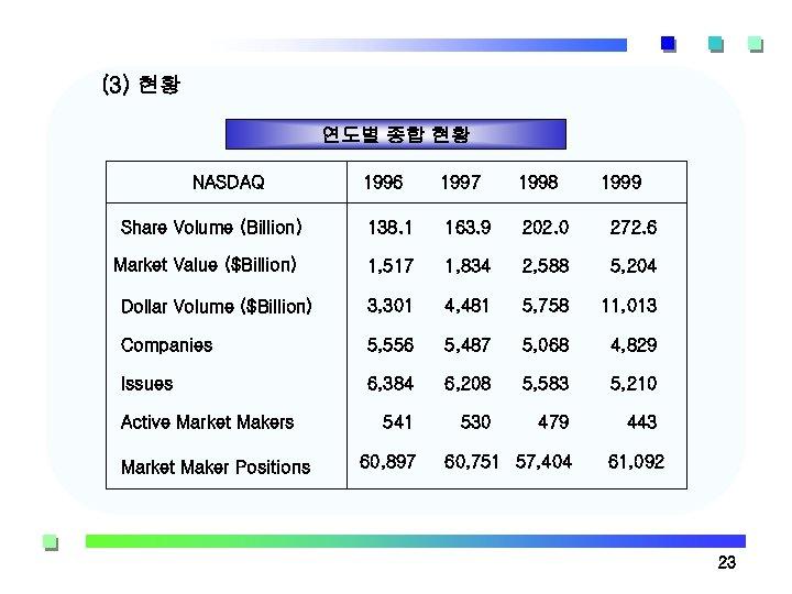 (3) 현황 연도별 종합 현황 NASDAQ 1996 1997 1998 Share Volume (Billion) 138. 1