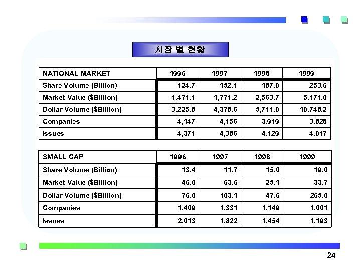 시장 별 현황 NATIONAL MARKET 1996 1997 1998 1999 Share Volume (Billion) 124. 7