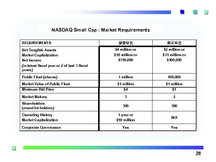 NASDAQ Small Cap : Market Requirements REQUIREMENTS 상장요건 유지요건 $4 million or $50 million
