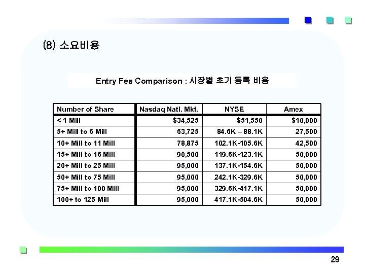 (8) 소요비용 Entry Fee Comparison : 시장별 초기 등록 비용 Number of Share <