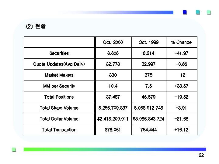 (2) 현황 Oct. 2000 Oct. 1999 % Change Securities 3, 606 6, 214 -41.