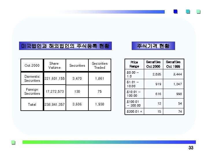 미국법인과 해외법인의 주식등록 현황 Oct. 2000 Domestic Securities 주식가격 현황 221, 601, 155 Securities