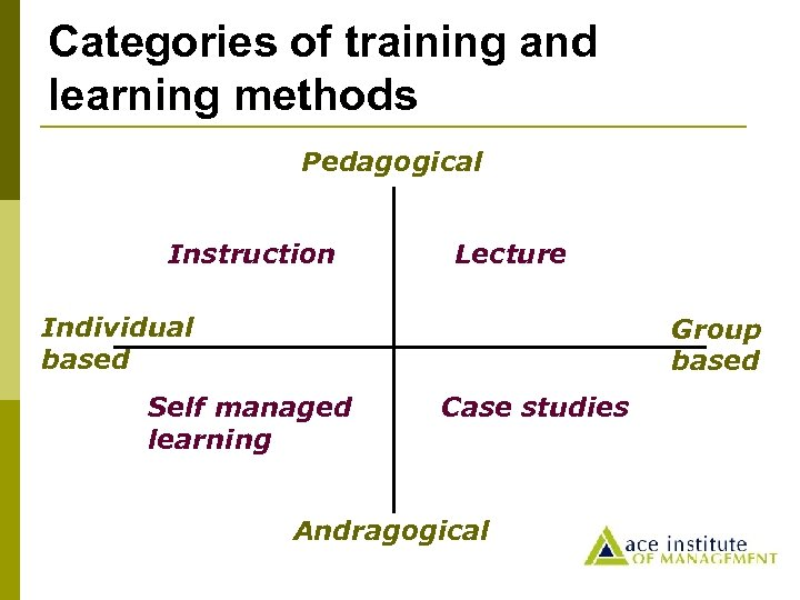 Categories of training and learning methods Pedagogical Instruction Lecture Individual based Group based Self