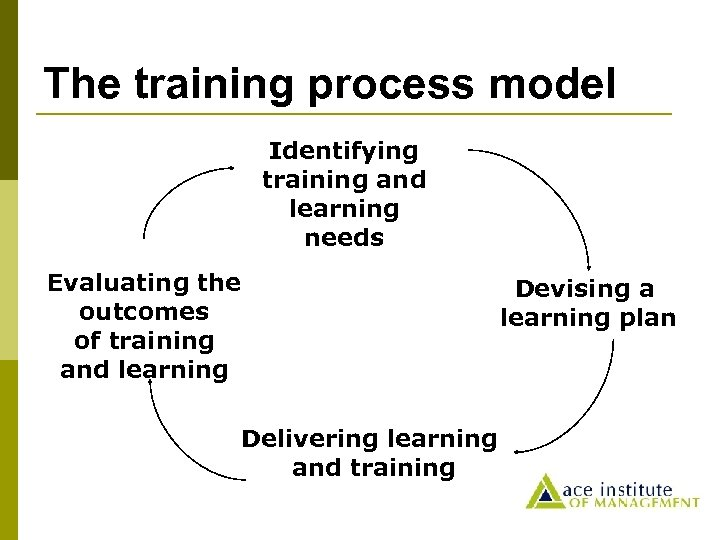 The training process model Identifying training and learning needs Evaluating the outcomes of training
