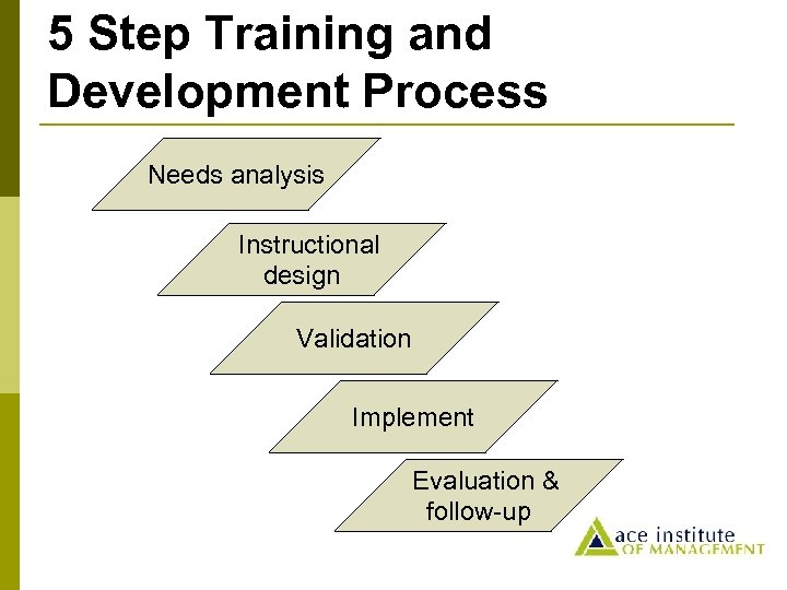 5 Step Training and Development Process Needs analysis Instructional design Validation Implement Evaluation &