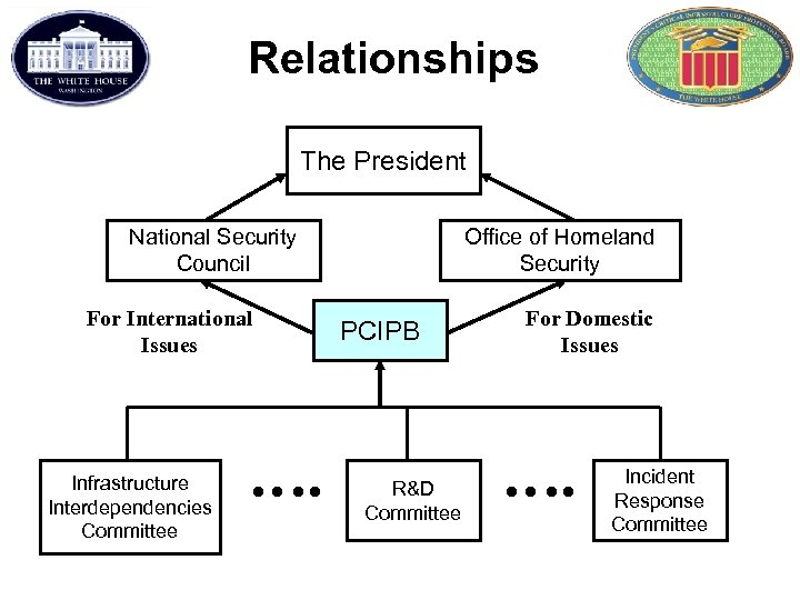 Relationships The President National Security Council For International Issues Infrastructure Interdependencies Committee …. Office