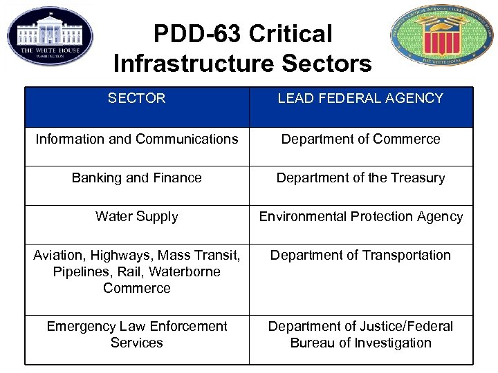 PDD-63 Critical Infrastructure Sectors SECTOR LEAD FEDERAL AGENCY Information and Communications Department of Commerce