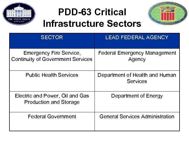 PDD-63 Critical Infrastructure Sectors SECTOR LEAD FEDERAL AGENCY Emergency Fire Service, Continuity of Government