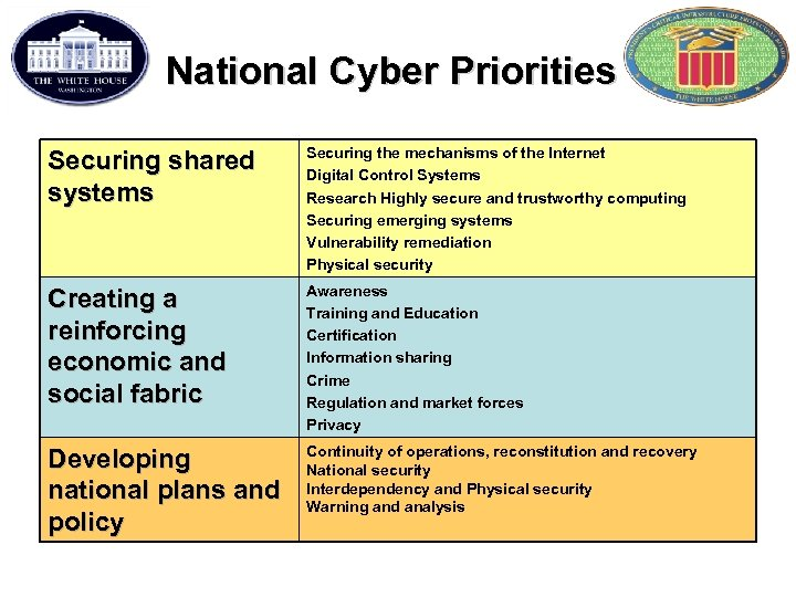 National Cyber Priorities Securing shared systems Securing the mechanisms of the Internet Digital Control