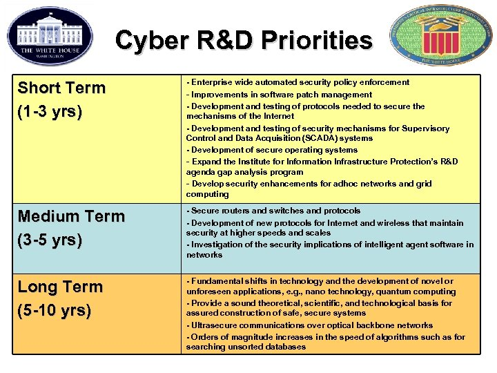 Cyber R&D Priorities Short Term (1 -3 yrs) - Enterprise wide automated security policy