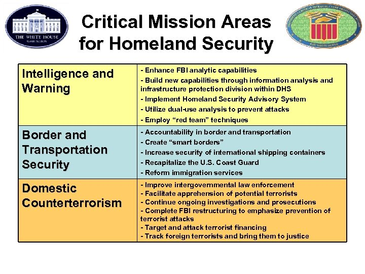 Critical Mission Areas for Homeland Security Intelligence and Warning - Enhance FBI analytic capabilities