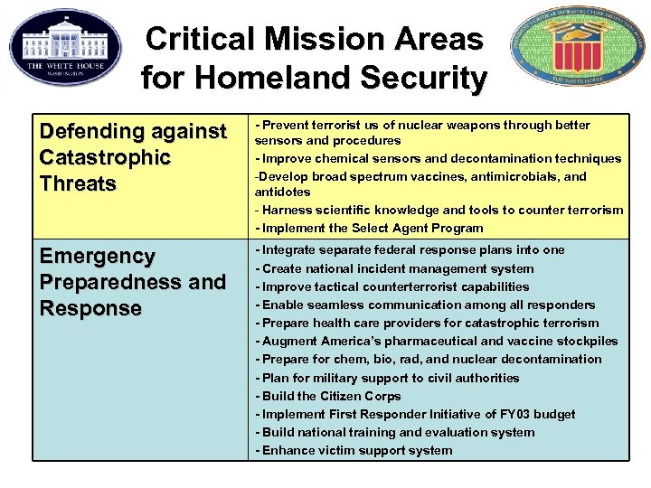 Critical Mission Areas for Homeland Security Defending against Catastrophic Threats - Prevent terrorist us