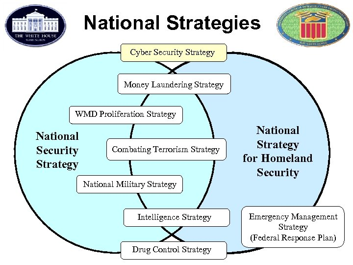 National Strategies Cyber Security Strategy Money Laundering Strategy WMD Proliferation Strategy National Security Strategy