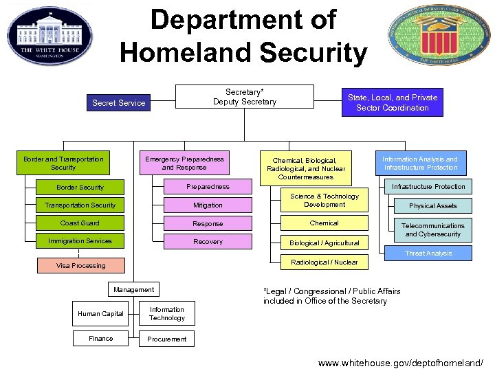 Department of Homeland Security Secretary* Deputy Secretary Secret Service Border and Transportation Security Emergency