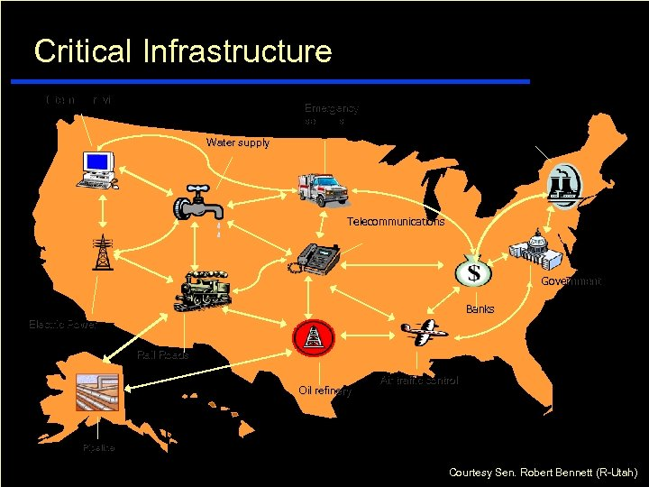 Critical Infrastructure Internet provider Emergency services Nuclear power Water supply Telecommunications Government Banks Electric