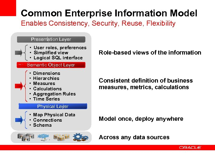 Common Enterprise Information Model Enables Consistency, Security, Reuse, Flexibility Presentation Layer • User roles,