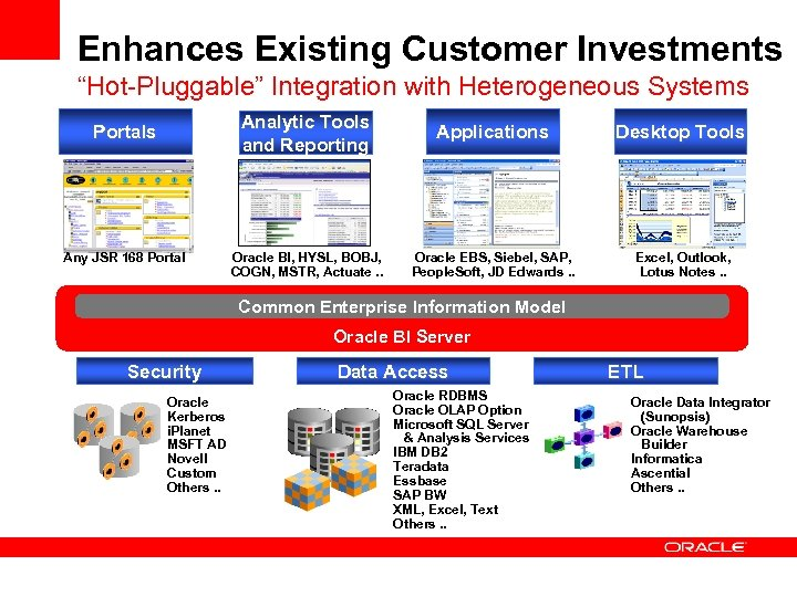 "Enhances Existing Customer Investments ""Hot-Pluggable"" Integration with Heterogeneous Systems Analytic Tools and Reporting Portals"