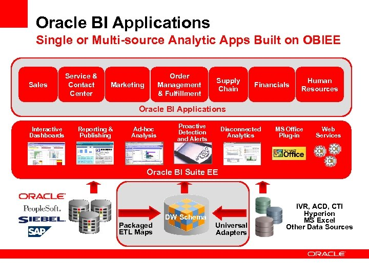 Oracle BI Applications Single or Multi-source Analytic Apps Built on OBIEE Sales Service &