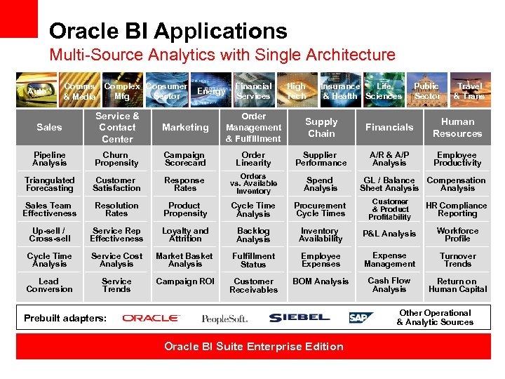 Oracle BI Applications Multi-Source Analytics with Single Architecture Auto Comms & Media Complex Consumer