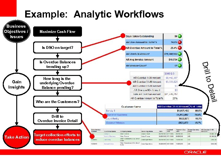 Example: Analytic Workflows Business Objectives / Issues Maximize Cash Flow Is DSO on target?