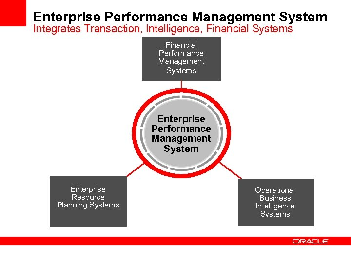 Enterprise Performance Management System Integrates Transaction, Intelligence, Financial Systems Financial Performance Management Systems Enterprise