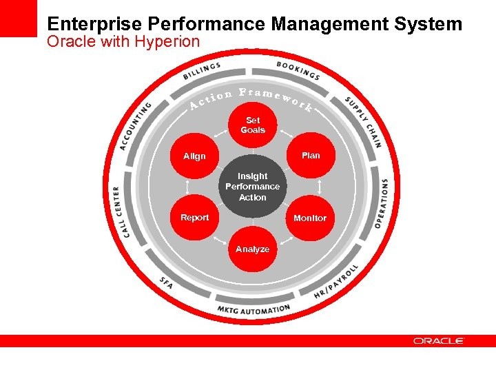 Enterprise Performance Management System Oracle with Hyperion Set Goals Plan Align Insight Performance Action