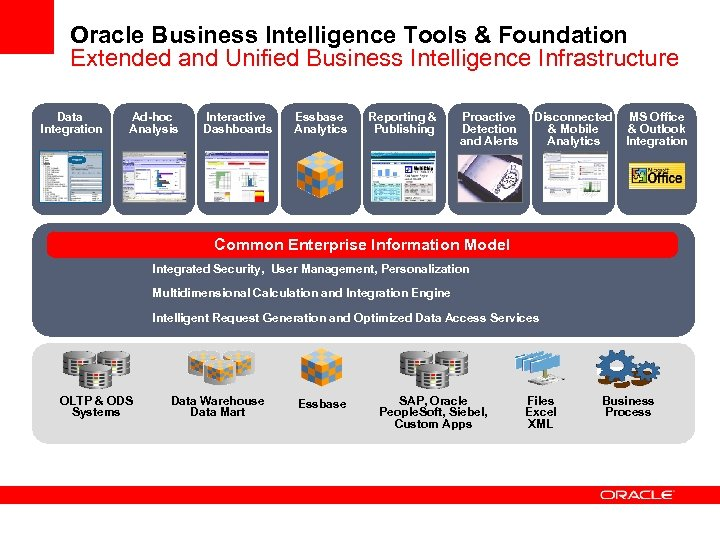 Oracle Business Intelligence Tools & Foundation Extended and Unified Business Intelligence Infrastructure Data Integration