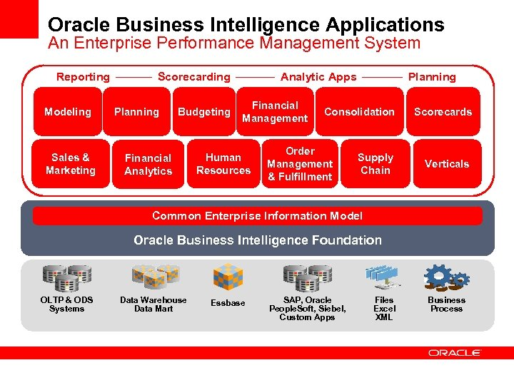 Oracle Business Intelligence Applications An Enterprise Performance Management System Reporting Modeling Sales & Marketing