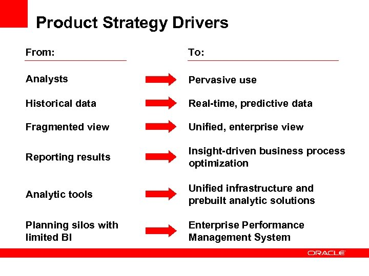Product Strategy Drivers From: To: Analysts Pervasive use Historical data Real-time, predictive data Fragmented