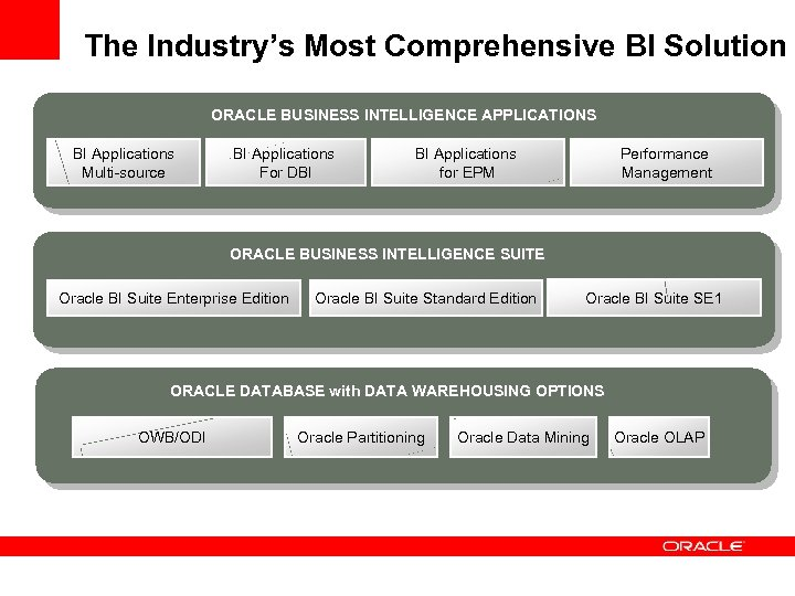 The Industry's Most Comprehensive BI Solution ORACLE BUSINESS INTELLIGENCE APPLICATIONS BI Applications Multi-source BI