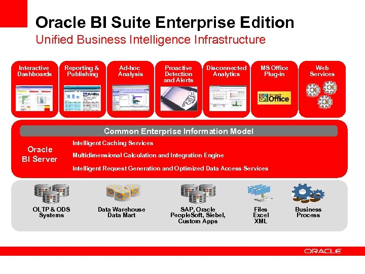 Oracle BI Suite Enterprise Edition Unified Business Intelligence Infrastructure Interactive Dashboards Reporting & Publishing