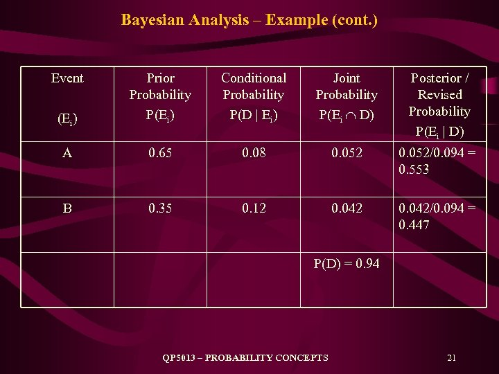 Bayesian Analysis – Example (cont. ) Event (Ei) Prior Probability P(Ei) Conditional Probability P(D