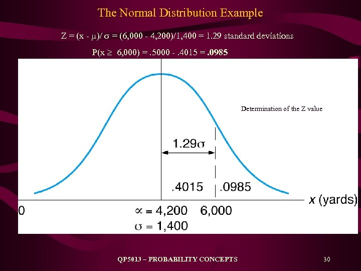 The Normal Distribution Example Z = (x - )/ = (6, 000 - 4,